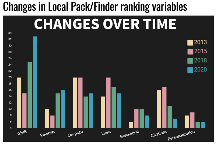 Credit: Search Engine Land Local Ranking Factors Survey 2020
