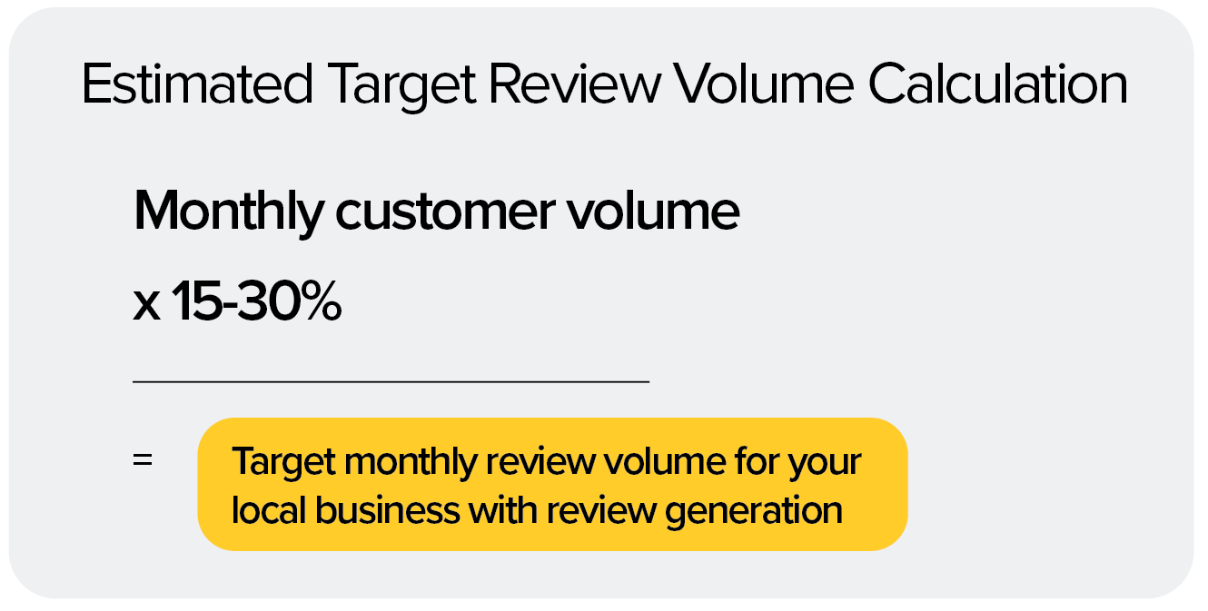 review volume calculation